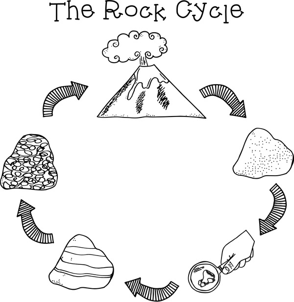 rock cycle clip art by Keeping Life Creative
